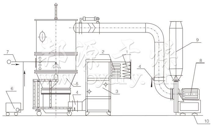 沸騰制粒干燥機結構示意圖